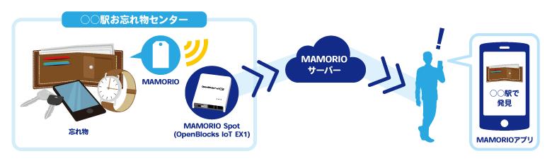 MAMORIO Spot 概要図