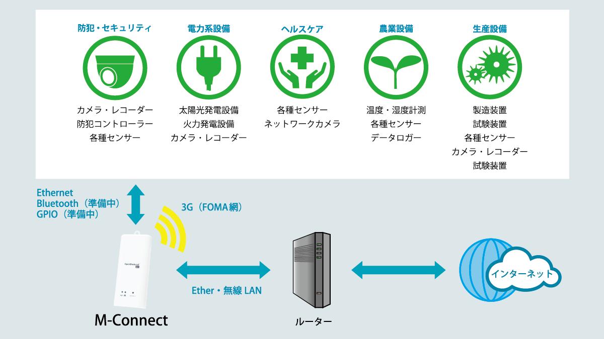 「M-Connect」概要図