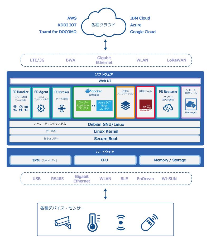 IoTゲートウェイソフトウェアFW4 アーキテクチャ
